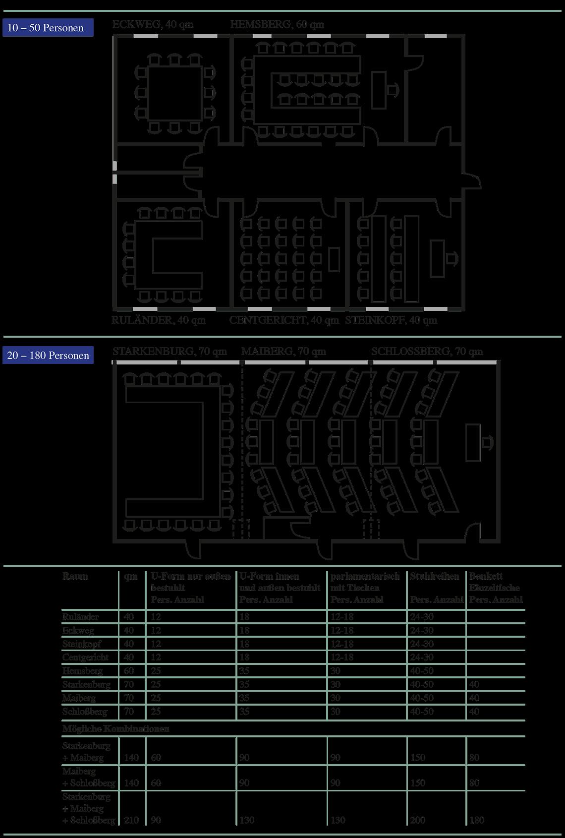 Tagungsräume-Tabelle